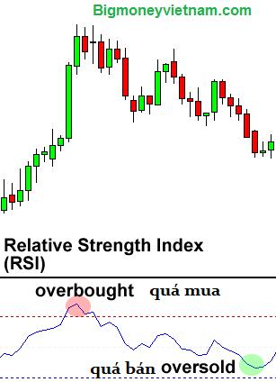Chỉ số RSI (Relative Strength Index) – Cách sử dụng chỉ số RSI để giao dịch