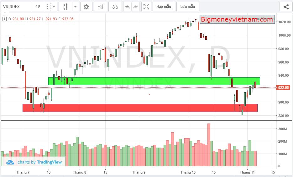 Nhận định thị trường chứng khoán phiên giao dịch ngày 07/11/2018