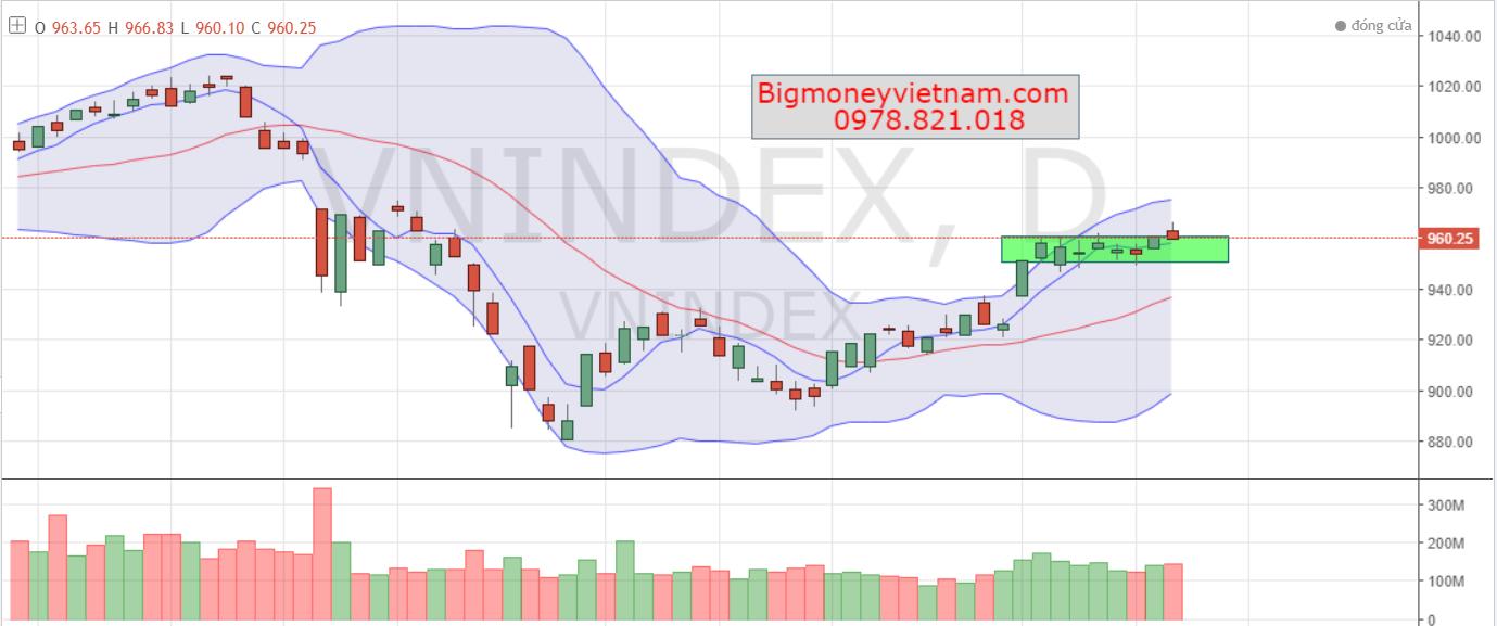Nhận định thị trường chứng khoán phiên giao dịch ngày 14/12/2018 – Lịch sử có lặp lại