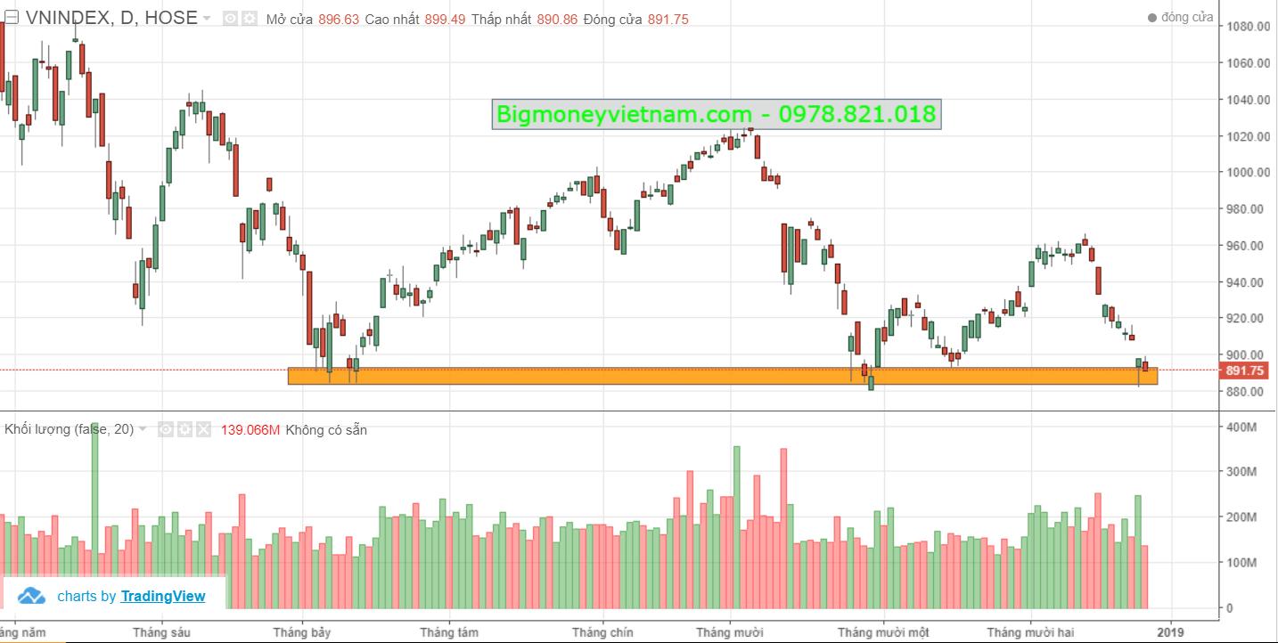 Nhận định thị trường chứng khoán phiên giao dịch ngày 27/12/2018 – Áp lực suy giảm