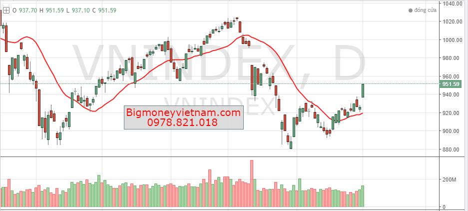 Nhận định thị trường chứng khoán phiên giao dịch ngày 04/12/2018 – Điểm bùng phát kiến tạo kênh tăng giá trung hạn