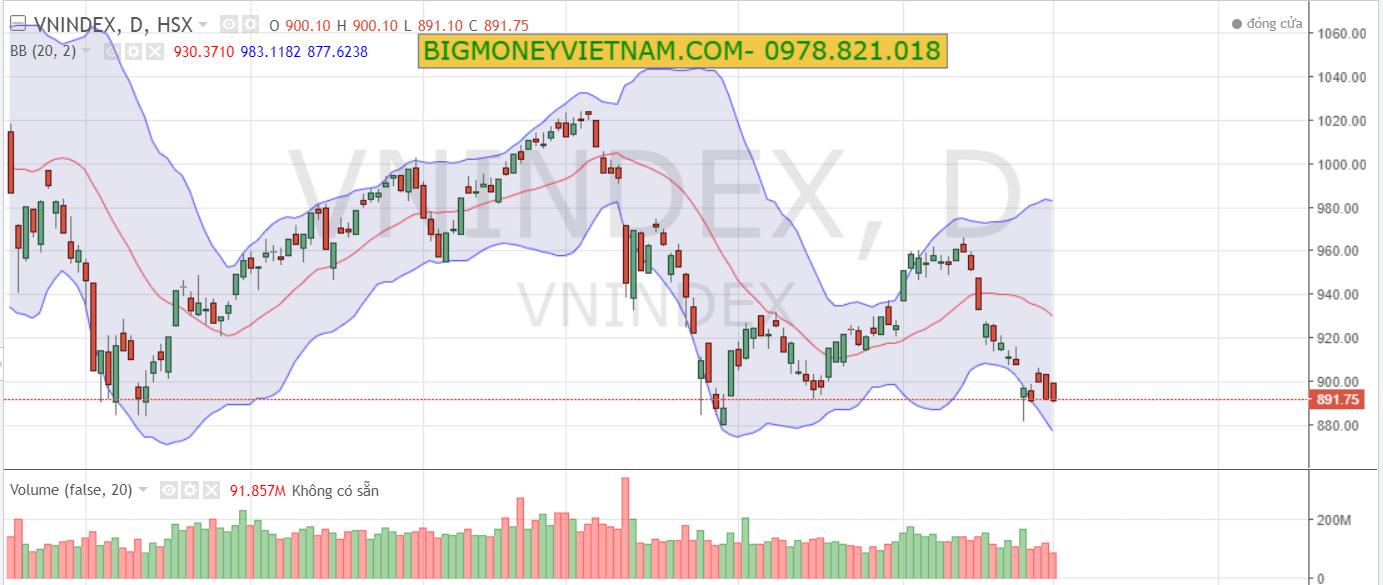 Nhận định thị trường chứng khoán phiên giao dịch ngày 03/01/2019 – Trading cùng khối ngoại