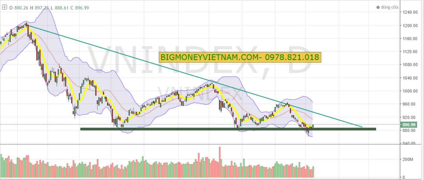 Nhận định thị trường chứng khoán phiên giao dịch ngày 10/01/2019 – Thị trường đang đi theo kịch bản thứ 2