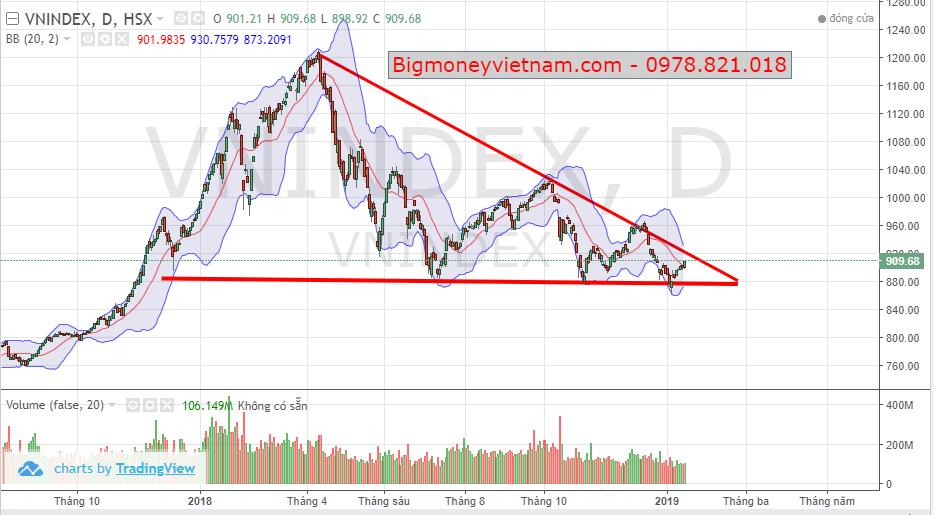 Nhận định thị trường chứng khoán phiên giao dịch ngày 16/01/2019 – Tiệm cận trendline giảm dài hạn