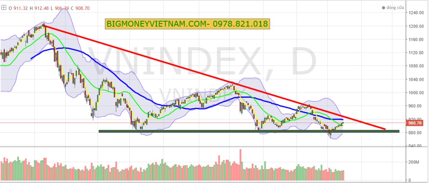 Nhận định thị trường chứng khoán ngày 17/01/2019 – Quan sát chờ giải ngân mới