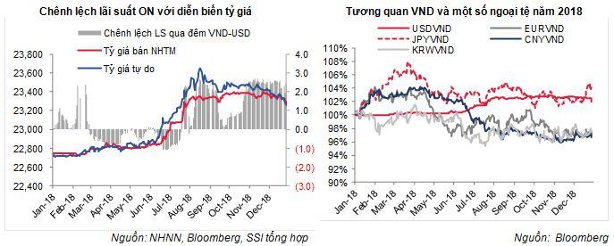VIETNAM FM MONITOR - Báo cáo thị trường tài chính tiền tệ
