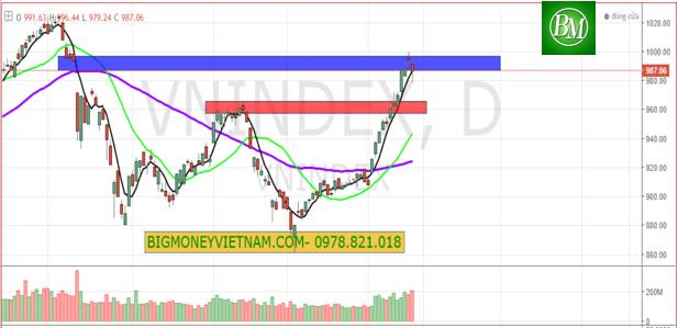Nhận định thị trường chứng khoán ngày 27/02/2019 – Tiến tới giải ngân mới