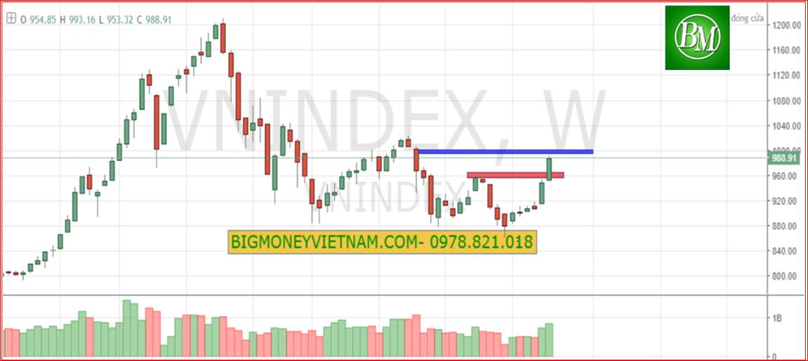 Nhận định thị trường tuần 25/02-01/03/2019 – Cùng chờ ở nền dưới