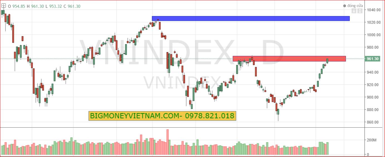 Nhận định thị trường chứng khoán ngày 19/02/2019 – Làn sóng xanh