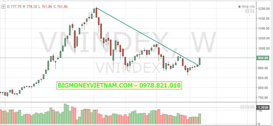 Nhận định thị trường chứng khoán tuần 18/02-22/02/2019 – Truy tìm cơ hội khi điều chỉnh