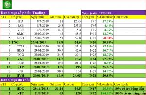 Danh mục đầu tư cổ phiếu cập nhật ngày 15/03/2019