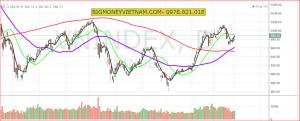 Nhận định thị trường chứng khoán ngày 02/04/3019 – Tâm lý ổn định hơn