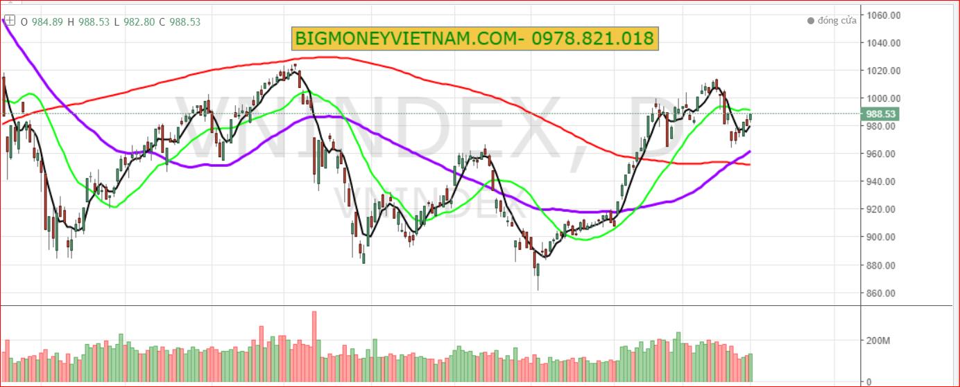 Nhận định thị trường chứng khoán ngày 02/04/3019 - Tâm lý ổn định hơn