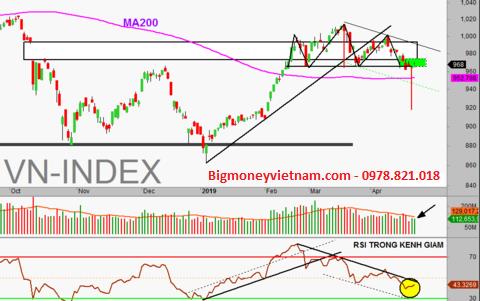 Nhận định thị trường chứng khoán ngày 24/04/2019