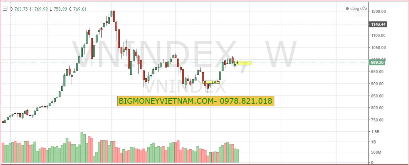 Nhận định thị trường chứng khoán tuần 08/04-12/04/2019 - Những cá thể kỳ vọng được lựa chọn