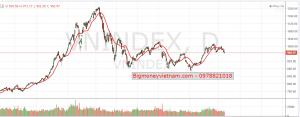 Nhận định thị trường chứng khoán ngày 19/04/2019 – Vùng đáy phản ứng tâm lý