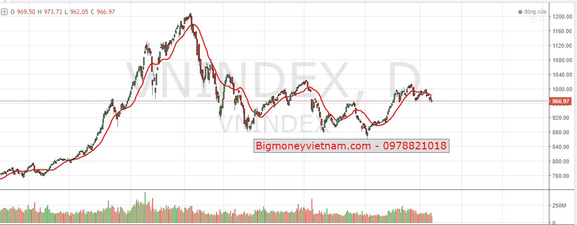 Nhận định thị trường chứng khoán ngày 19/04/2019 - Vùng đáy phản ứng tâm lý